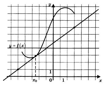 На рисунке изображены график функции у = f(x) и касательная к нему в точке с абсциссой х0. Найдите значение производной функции f(х) в точке X0.
