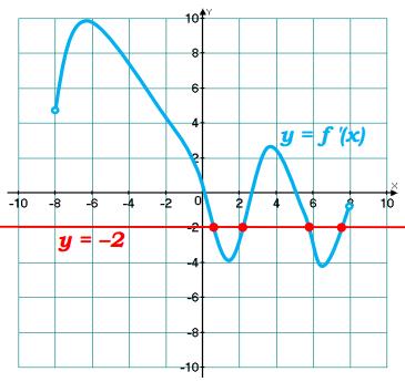 На рисунке изображен график у = f ′(x) – производной функции f(x), определенной на интервале (–8; 8). Найдите количество точек, в которых касательная к графику функции f(x) параллельна прямой у = –2х + 2 или совпадает с ней.