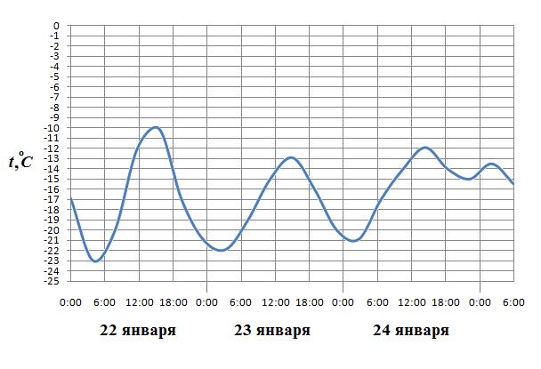 На рисунке показано изменение температуры воздуха на протяжении трех суток. По горизонтали указывается дата и время суток, по вертикали — значение температуры в градусах Цельсия. Определите по рисунку наибольшую температуру воздуха 22 января. Ответ дайте в градусах Цельсия.