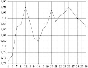 На рисунке жирными точками показан курс австрийского шиллинга, установленный Центробанком РФ, во все рабочие дни с 1 по 30 января 1999 года. По горизонтали указываются числа месяца, по вертикали — цена шиллинга в рублях. Для наглядности жирные точки на рисунке соединены линией. Определите по рисунку наибольший курс шиллинга за указанный период. Ответ дайте в рублях.