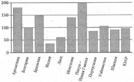 На диаграмме показано распределение выплавки меди в 11 странах мира (в тысячах тонн) за 2006 год. Среди представленных стран первое место по выплавке меди занимала Папуа-Новая Гвинея, одиннадцатое место - Индия. Какое место занимала Аргентина?