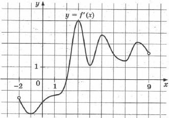 На рисунке изображён график производной y = f'(x) функции f(x), определённой на интервале (-2; 9). В какой точке отрезка [3; 8] функция f(x) принимает наименьшее значение?