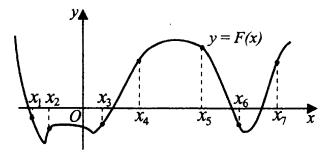На рисунке изображён график функции у = F(x), где F(x) — первообразная функции у = f(x). Найдите среди точек х1, х2, х3, х4, х5, х6, х7 те, в которых функция f(x) положительна. В ответе запишите количество найденных точек.