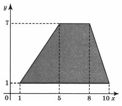 Найдите площадь трапеции, вершины которой имеют координаты (1; X), (10; 1), (8; 7), (5; 7).