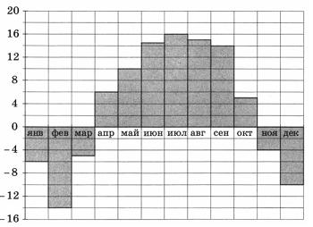 На диаграмме показана среднемесячная температура воздуха в Нижнем Новгороде за каждый месяц 1994 года. По горизонтали указываются месяцы, по вертикали — температура в градусах Цельсия. Определите по диаграмме, в каком месяце средняя температура впервые превысила 10 °С. В ответ напишите номер месяца.