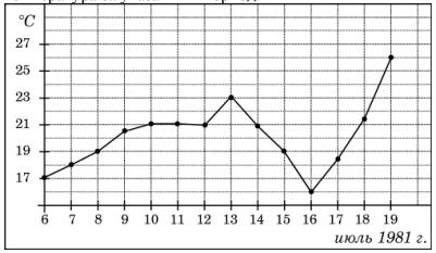 На рисунке жирными точками показана среднесуточная температура воздуха в Бресте каждый день с 6 по 19 июля 1981 года. По горизонтали указываются числа месяца, по вертикали - температура в градусах Цельсия. Для наглядности жирные точки соединены линией. Определите по рисунку, какой была наименьшая среднесуточная температура за указанный период.