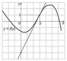 На рис. изображены график функции у = f(x) и касательная к этому графику в точке с абсциссой, равной 3. Найдите значение производной этой функции в точке х = 3.
