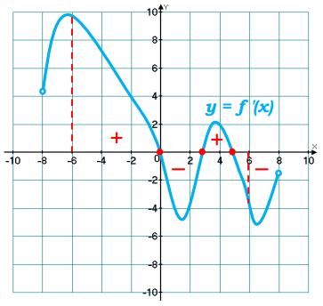 На рисунке изображен график у = f ′(x) – производной функции f(x), определенной на интервале (–8; 8). Найдите количество точек экстремума функции f(x), принадлежащих отрезку [– 6; 6].