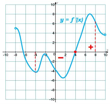 На рисунке изображен график у = f ′(x) – производной функции f(x), определенной на интервале (–8; 10). Найдите точку экстремума функции f(x) на интервале (– 4; 8).