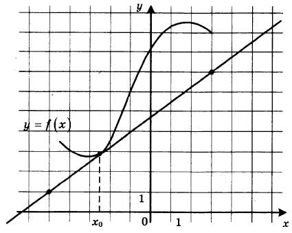 На рисунке изображены график функции y = f(x) и касательная к нему в точке с абсциссой x0. Найдите значение производной функции f(x) в точке x0.