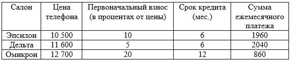 В трёх салонах сотовой связи один и тот же телефон продается в кредит на разных условиях. Условия даны в таблице. Определите, в каком из салонов покупка обойдется дороже всего (с учетом переплаты) и в ответ напишите эту наибольшую сумму в рублях.