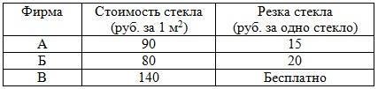 Для изготовления книжных полок требуется заказать 60 одинаковых стёкол в одной из трёх фирм. Площадь каждого стекла равна 0,15 м2. В таблице приведены цены на стекло и на резку стёкол. Сколько рублей нужно заплатить за самый выгодный заказ?