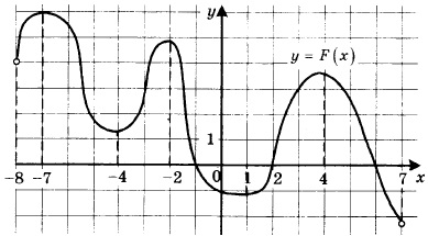 На рисунке изображен график y = F(x) одной из первообразных некоторой функции f(x), определённой на интервале (-8; 7). Пользуясь рисунком, определите количество решений уравнения f(x) = 0 на отрезке [-5; 5].