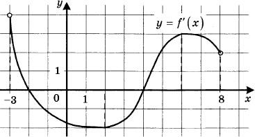 На рисунке изображён график функции y = f'(x) - производной функции f(x), определённой на интервале (-3; 8). Найдите точку максимума функции f(x).