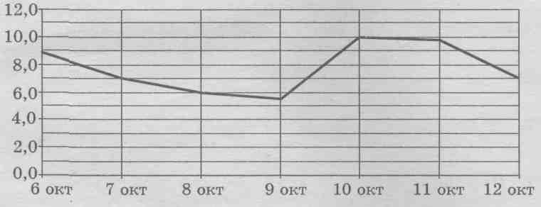 На рисунке изображен график среднесуточной температуры в г.Саратове в период с 6 по 12 октября 1969 года. На оси абсцисс откладываются числа, на оси ординат — температура в градусах Цельсия. Определите по графику, какая была средняя температура 8 октября. Ответ дайте в градусах Цельсия.